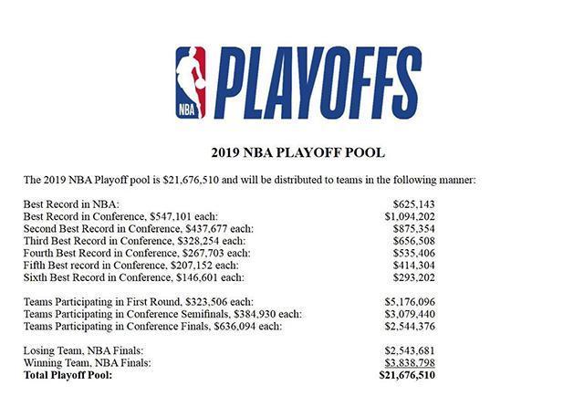 NBA季后赛奖池公布 总奖金高达21676510美元