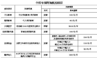 """个税改革释放红利 7000多万人""""工薪所得""""免征税"""