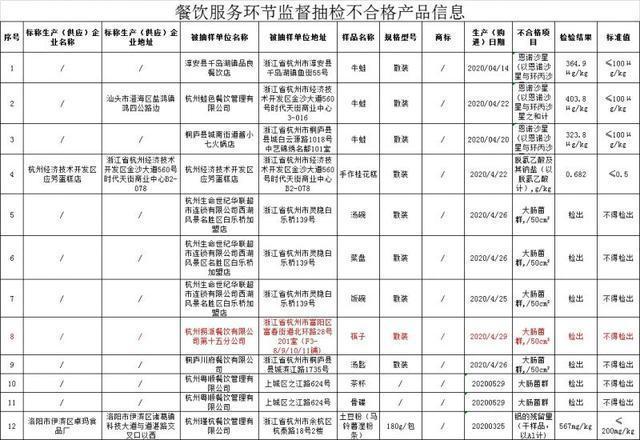 海底捞回应门店筷子检出大肠菌群,继乌鸡卷里吃出塑料后,再曝食品安全问题!
