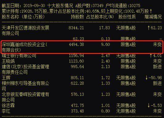 证监会调查海康威视龚虹嘉,曾被称为中国最牛天使投资人