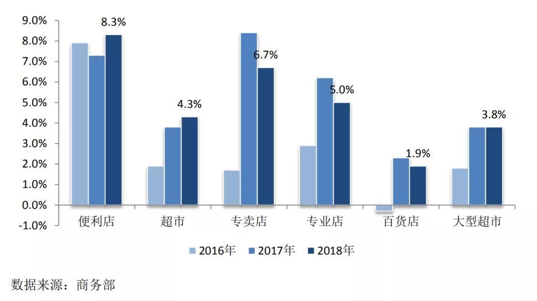 去年我国商品零售额达33.8万亿元 同比增长8.9%