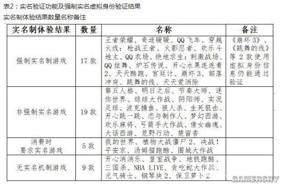 中消协:网游防沉迷落实不力 《炉石传说》等被点名