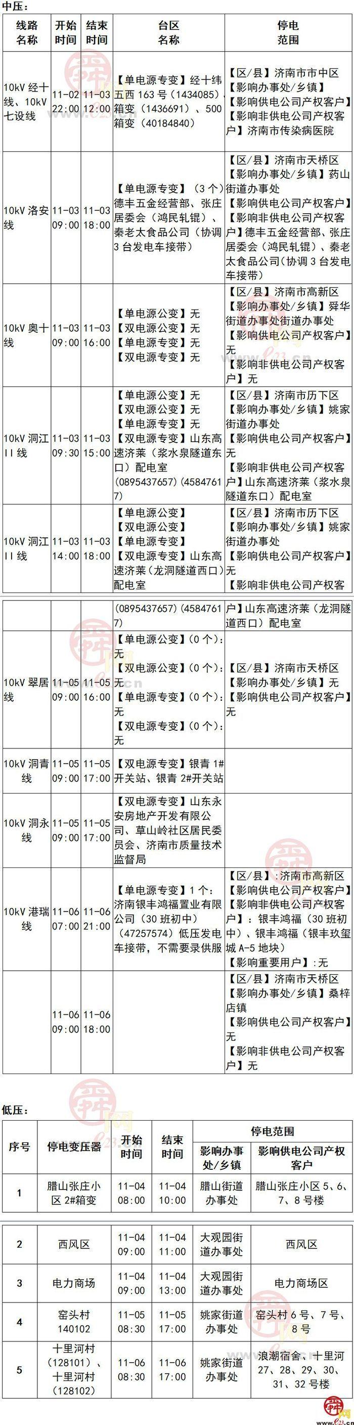 2020年11月2日至11月8日济南部分区域电力设备检修通知