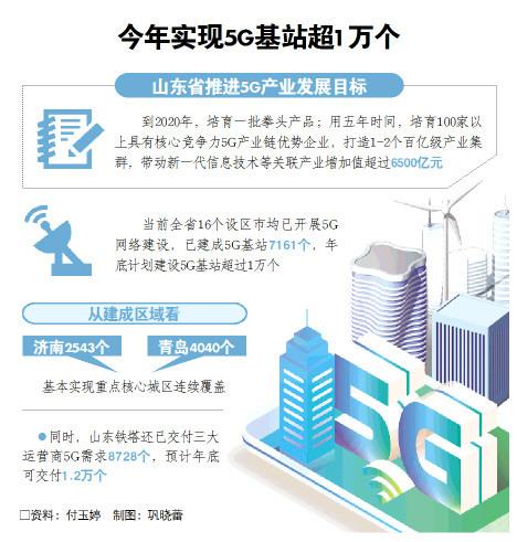5G产业咋发展,山东绘就路线图