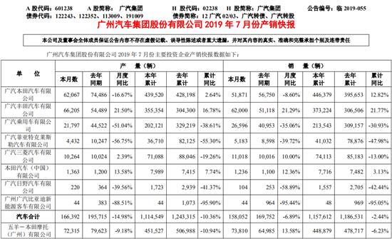 广汽7月销量降6.89% 未来全面发力新能源