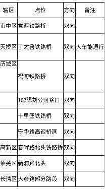 济南交警发布最新积水管制信息!