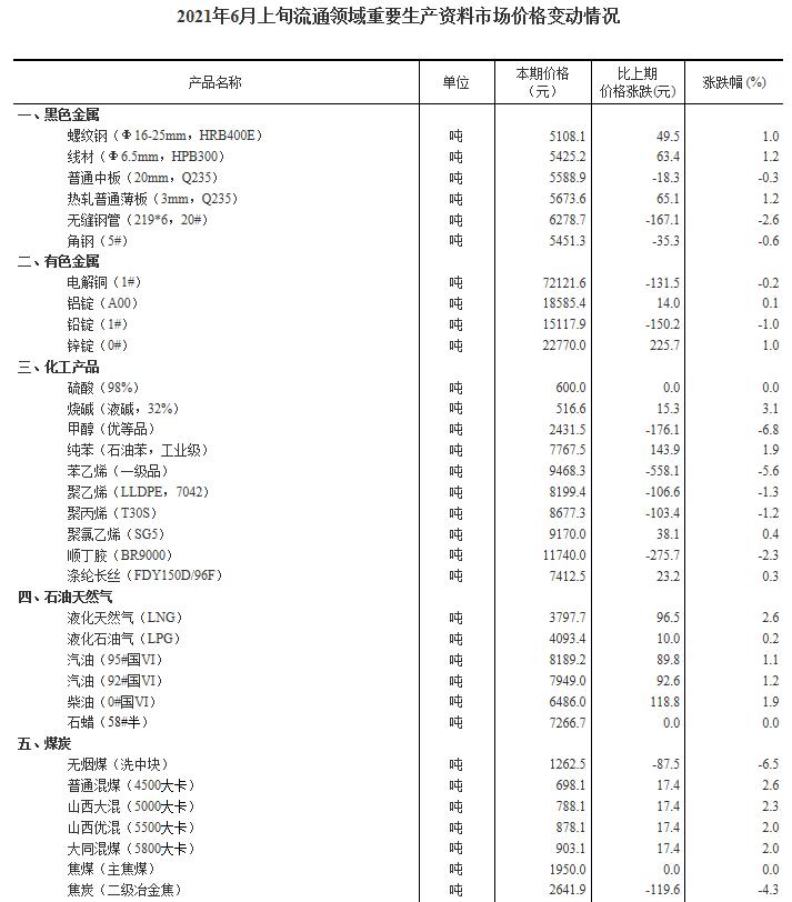统计局:6月上旬25种产品价格上涨 生猪价格环比降11.2%