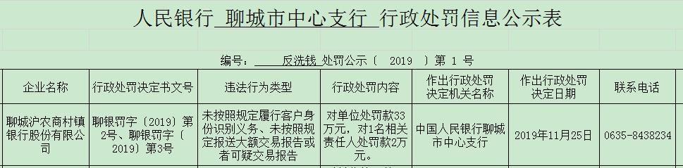 """沪农怎可""""糊弄""""?聊城沪农商村镇银行吃33万元""""罚单"""""""