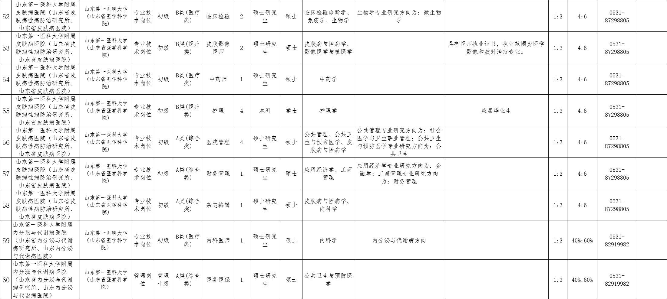最新!山东三家省属事业单位公开招聘201人