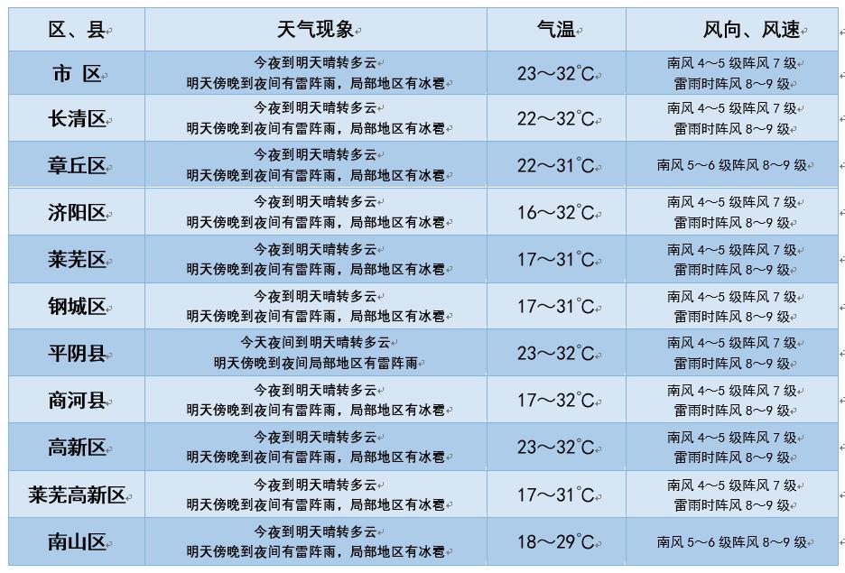 冰雹又来袭!山东21日白天12市30℃+ 夜间雷雨+冰雹+9级风