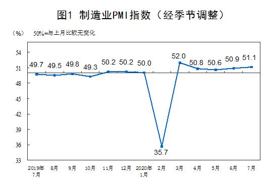 7月制造业PMI51.1%比上月上升0.2个百分点
