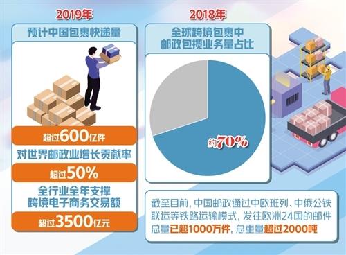 预计我国今年包裹快递量超600亿件 对世界邮政业增长贡献率超五成