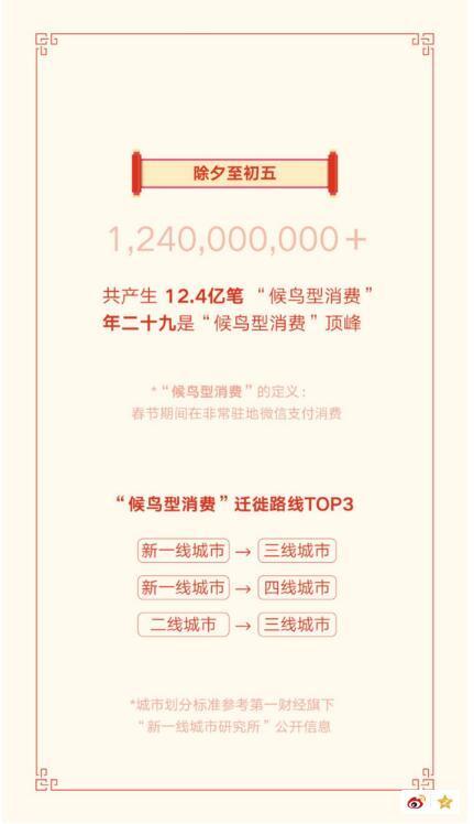 """春节8.23亿人收发微信红包 北京总量最高被誉""""年度红包城市"""""""