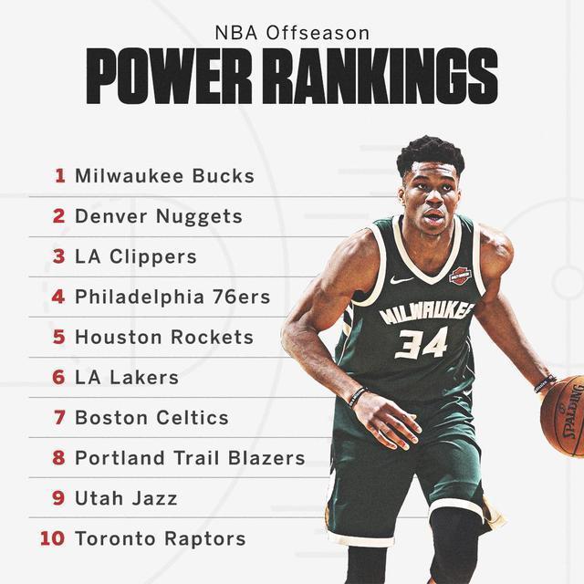 NBA球队实力排行出炉:雄鹿高居第一湖人仅排第六,勇士跌出前十