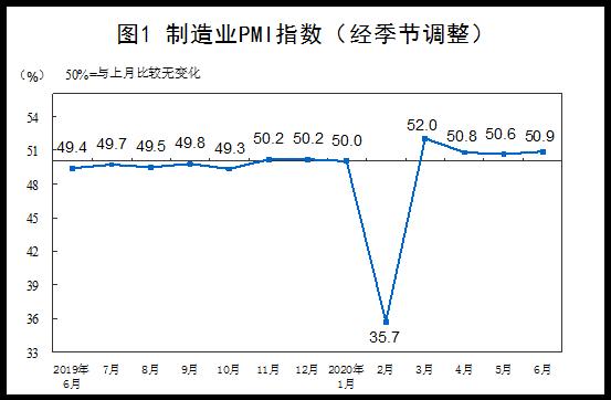 6月制造业PMI为50.9% 比上月上升0.3百分点