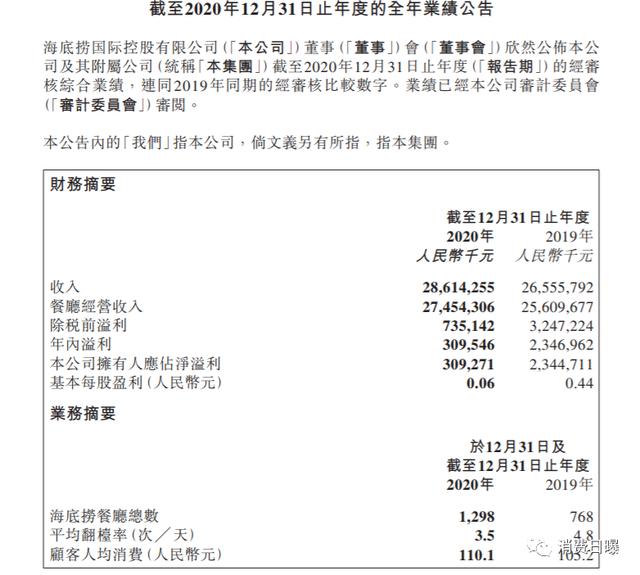 """""""火锅一哥""""又上热搜!海底捞顾客人均消费超110元遭网民吐槽"""