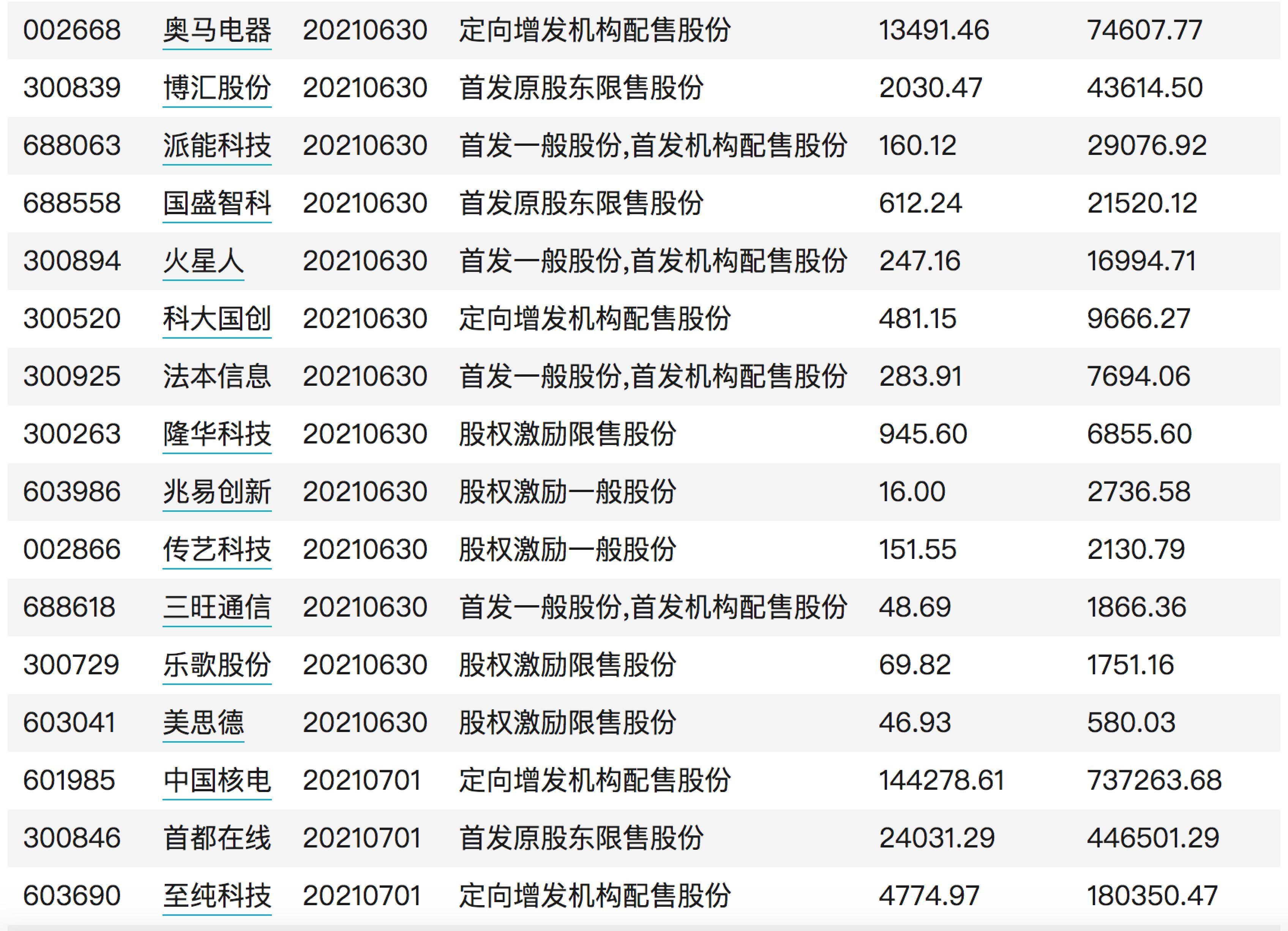 超千亿市值限售股陆续解禁 明天迎解禁高峰