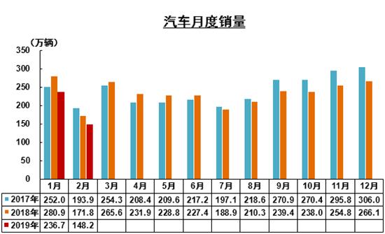 2月汽车行业出口量涨2.3%