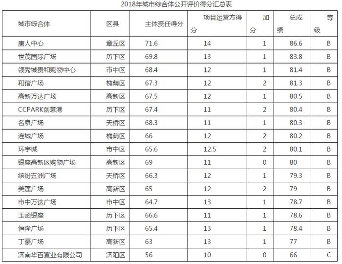16家B,1家C!看看济南各大城市综合体的餐饮食品安全成绩单