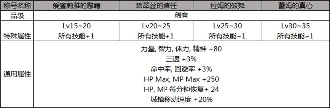 2019dnf五一RE0联动礼包称号属性/宝珠属性/光环属性/宠物属性/价格内容汇总