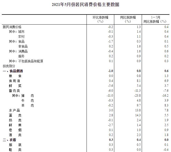 统计局:2021年5月CPI同比上涨1.3% 猪肉价格下降23.8%