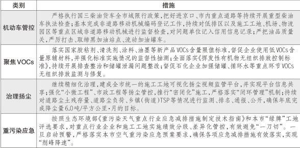北京37项措施控制污染 四季度目标:重污染天不超1天