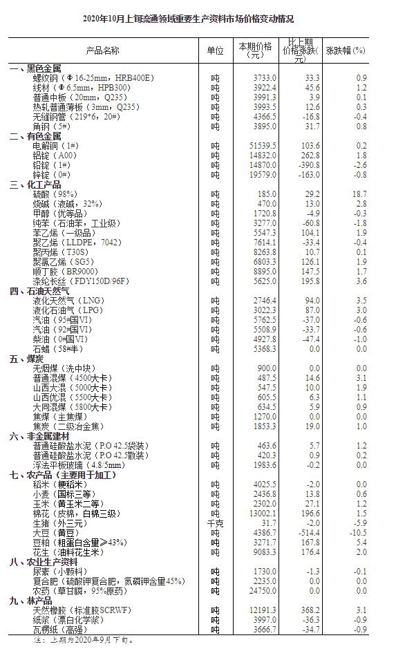 10月上旬29种产品价格上涨 生猪价格环比下降5.9%