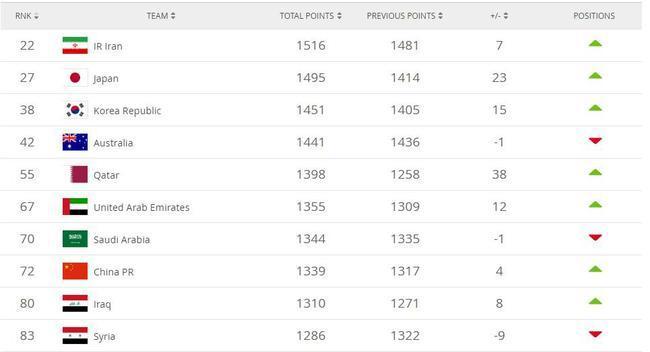 FIFA更新国家队排名国足升4位居72 卡塔尔涨38名