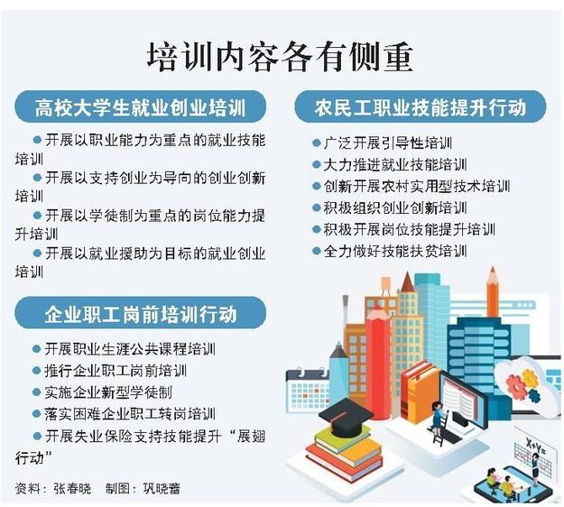 山东省实施就业创业能力提升3项行动