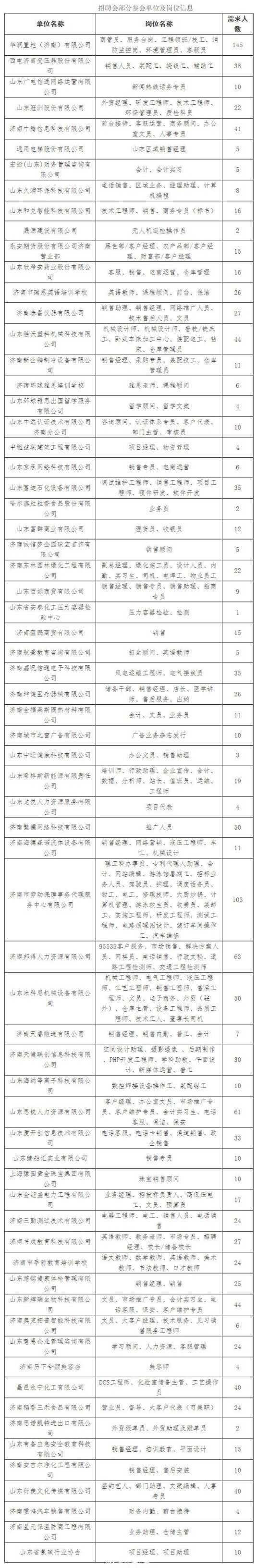 3000多个职位!本周六济南举办2...