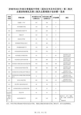 面向全市及市区招生普通高中计划剩余1413个!7月22日进行2021济南中考第三次志愿填报