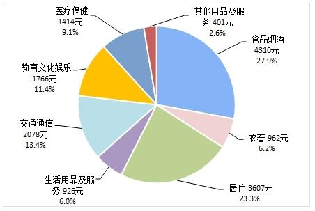 31省份前三季消费榜:京沪人均超3万 9省领跑全国