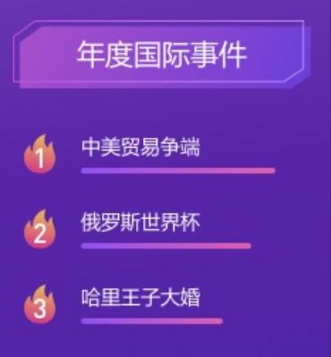 IG夺冠成年度国民骄傲!2018百度搜索榜首年度关键词:世界杯