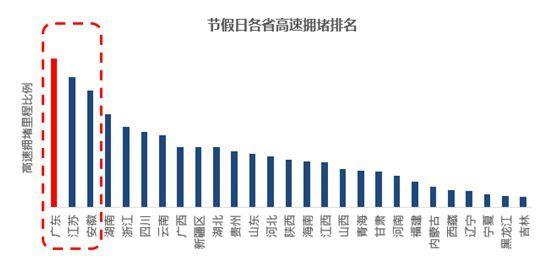 """一季度""""堵城""""排行:重庆首登榜首 济南已退居20名"""