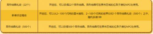 DNF2019春节登录礼盒奖励介绍:新手必看攻略