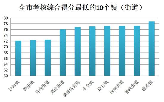 济南1月份镇(街道)PM10考核结果公布 这几个镇得分最高