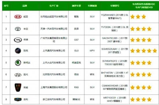6款车获五星 中国汽车健康指数测评结果