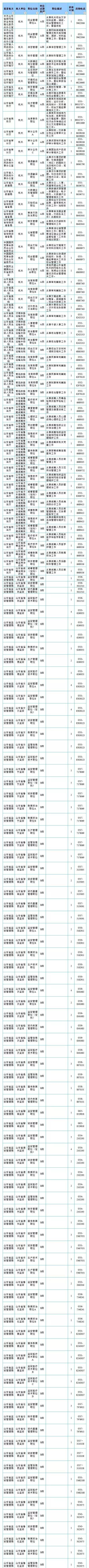 济南商业发2019省直构造及直属单元考录公事员通告