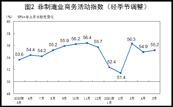 统计局:5月中国制造业PMI为51.0% 制造业保持平稳扩张