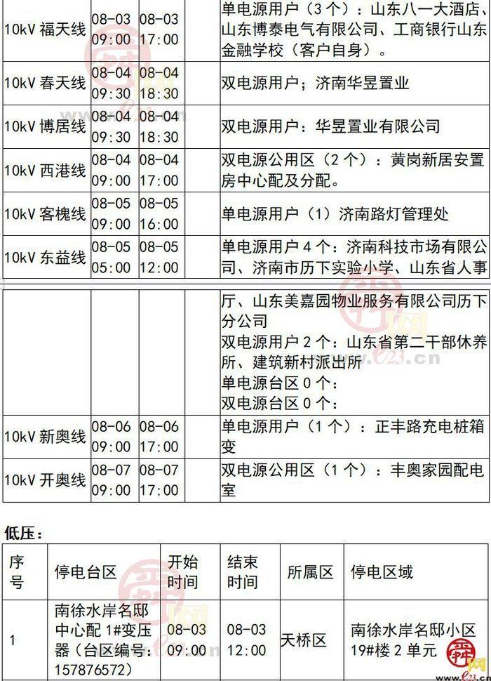 2020年8月3日至8月9日济南部分区域电力设备检修通知