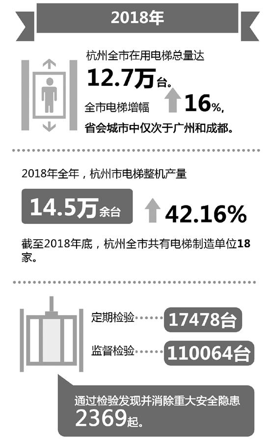 杭州发布电梯安全状况报告 三成故障由野蛮搬运等引发