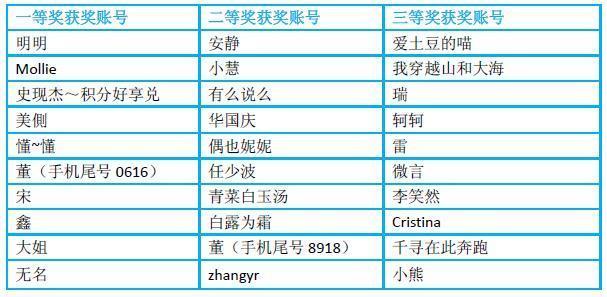 济南创建质量强市在线答题活动获奖名单公布
