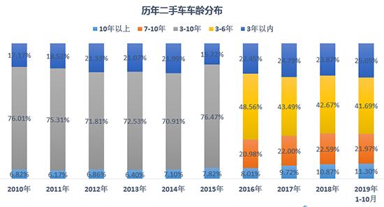 经销商持续承压 二手车全年销量预期降至1450万辆
