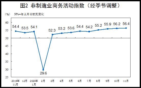 11月制造业PMI为52.1% 连续9个月位于临界点以上