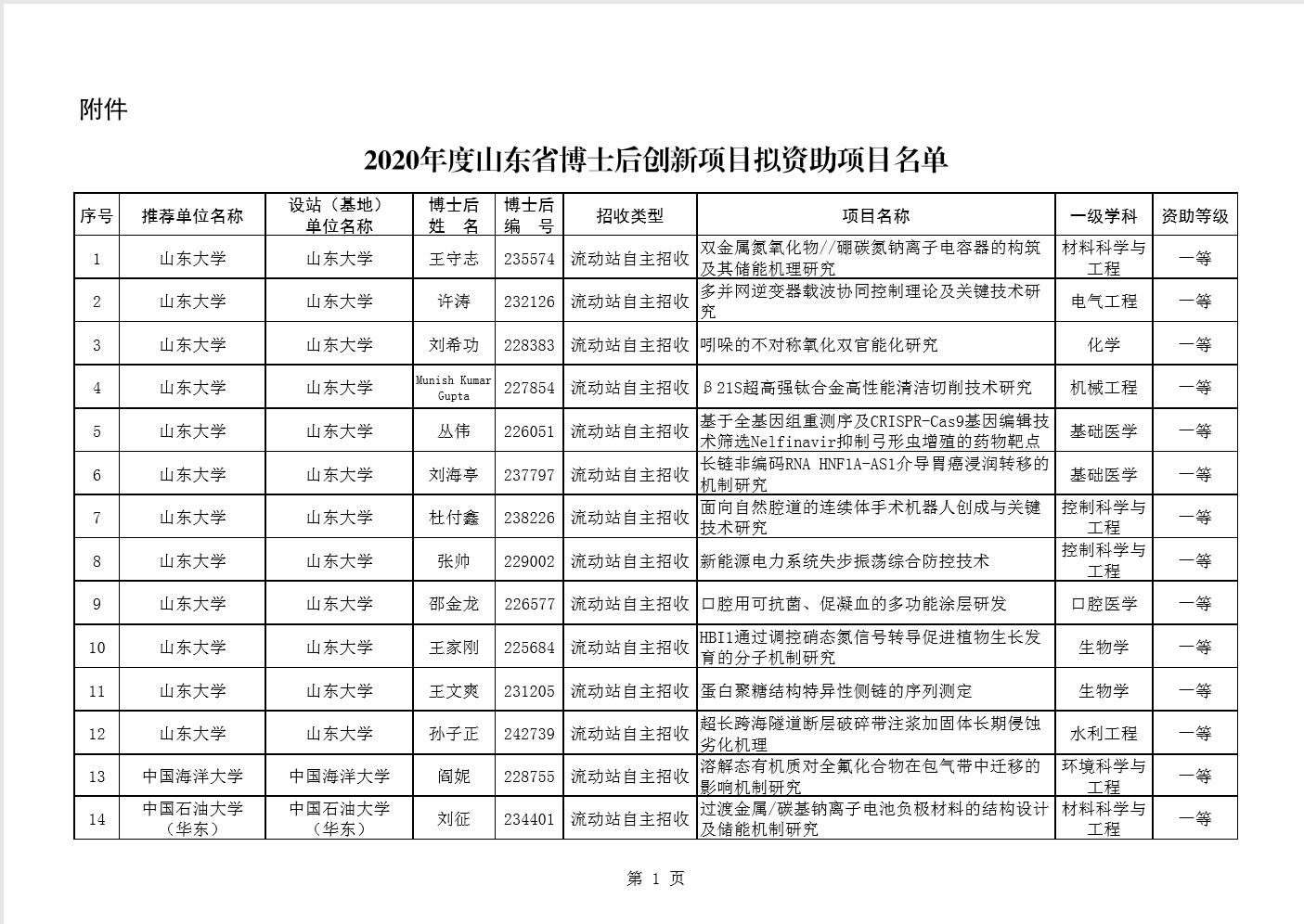 159项!山东公布2020年度省博士后创新项目拟资助项目名单