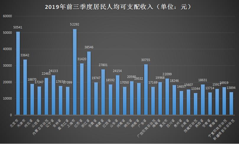 31省市前三季居民收入榜单:京沪突破5万元 西藏增速第一