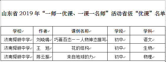 """济南舜耕中学3位教师课例在2019 年""""一师一优课、一课一名师""""活动中被评为省级优秀课例"""