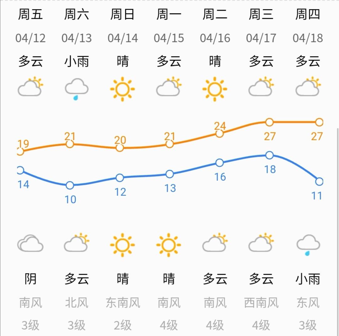 周末济南有小雨!下周气温回升,一直飙到27℃!