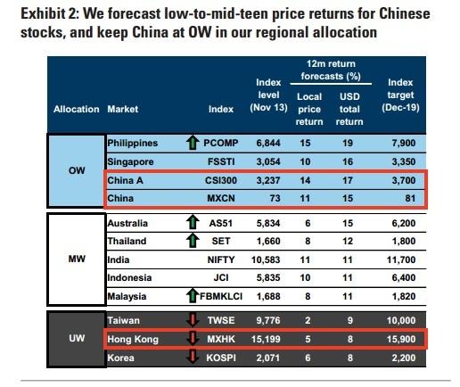 高盛:市场已经消化了最悲观经济预期,2019沪深300将上涨20%