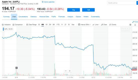 苹果供应商重挫 三季度财报暴隐忧 华为成双11最大赢家